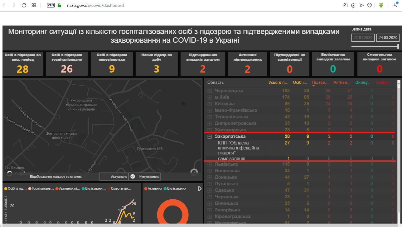 Коронавирус в Закарпатье: Есть уже два подтвержденных случая - НСЗУ