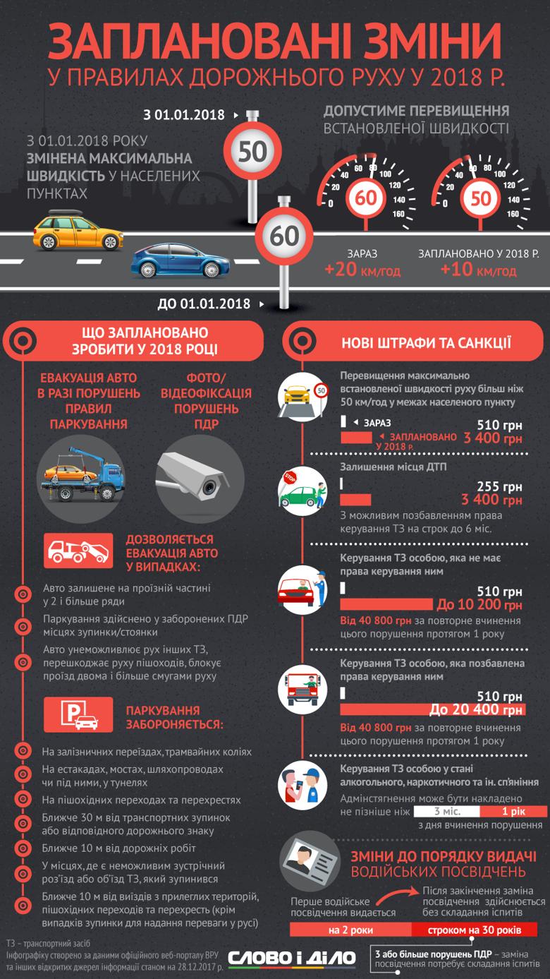 Новий 2018-й. Головні нововведення у Правилах дорожнього руху