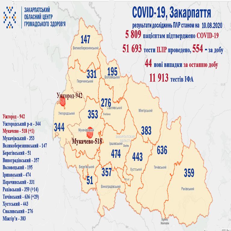 Офіційно. +44 нових захворілих на коронавірус на Закарпатті за останню добу