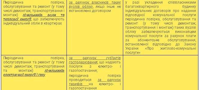 До уваги українців! Роз'яснення Держпродспоживслужби щодо періодичної повірки квартирних лічильників
