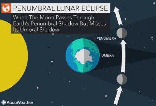 10 січня. Відомий точний час, коли мешканці Закарпаття зможуть побачити місячне затемнення