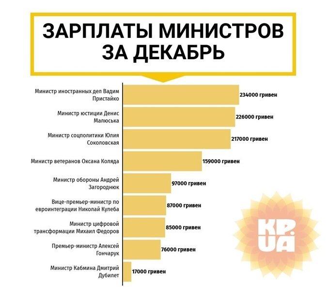 Прем'єр Гончарук пояснив високі зарплати в своєму уряді