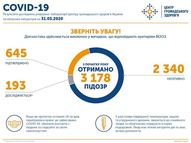 В Україні підтверджено 645 випадків COVID-19, 17 смертей та 10 виздоровлень