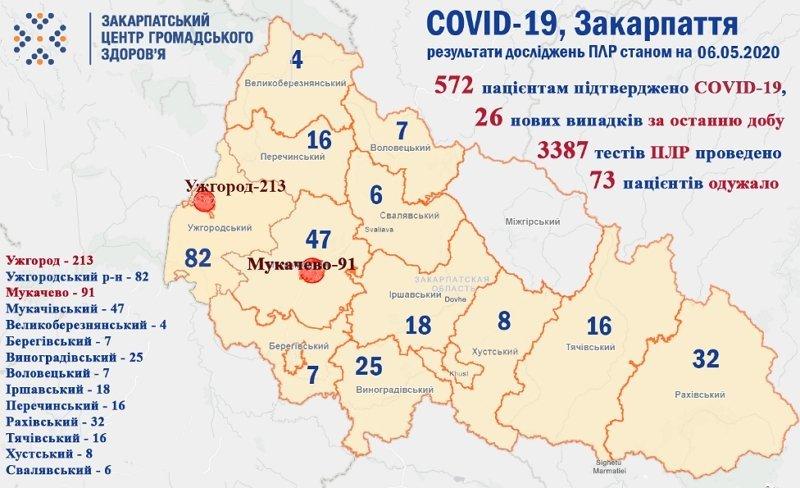 На Закарпатті пішов на той світ ще один пацієнт з коронавірусом, всього захворіло 572 людини