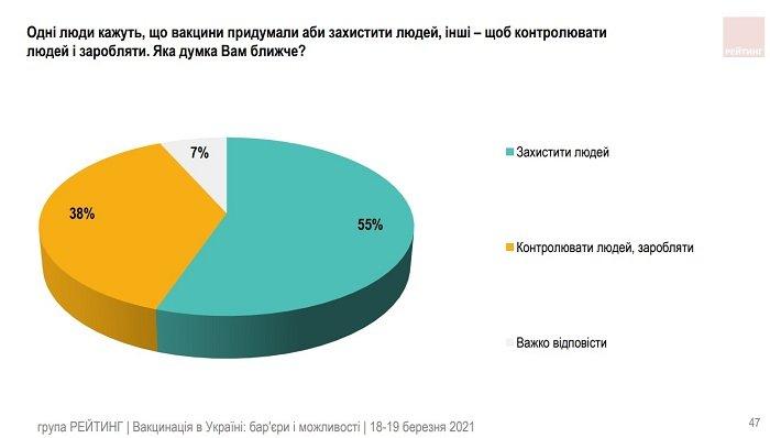Большинство украинцев убеждены, что коронавирус создали для уменьшения населения планеты