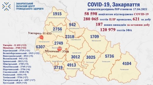 Коронавирус в Закарпатье: Новые данные самые высокие за последнюю неделю