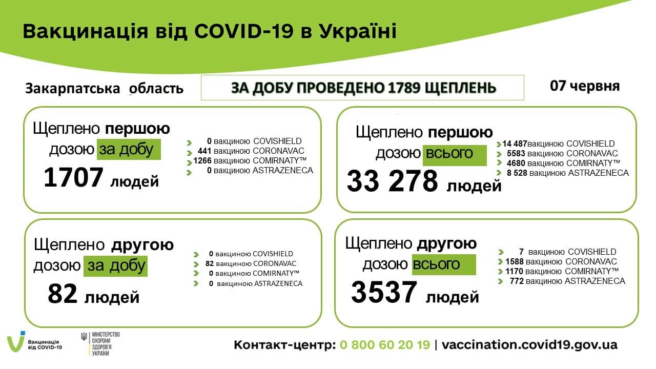 В Закарпатье установлен абсолютный рекорд по вакцинации от COVID-19