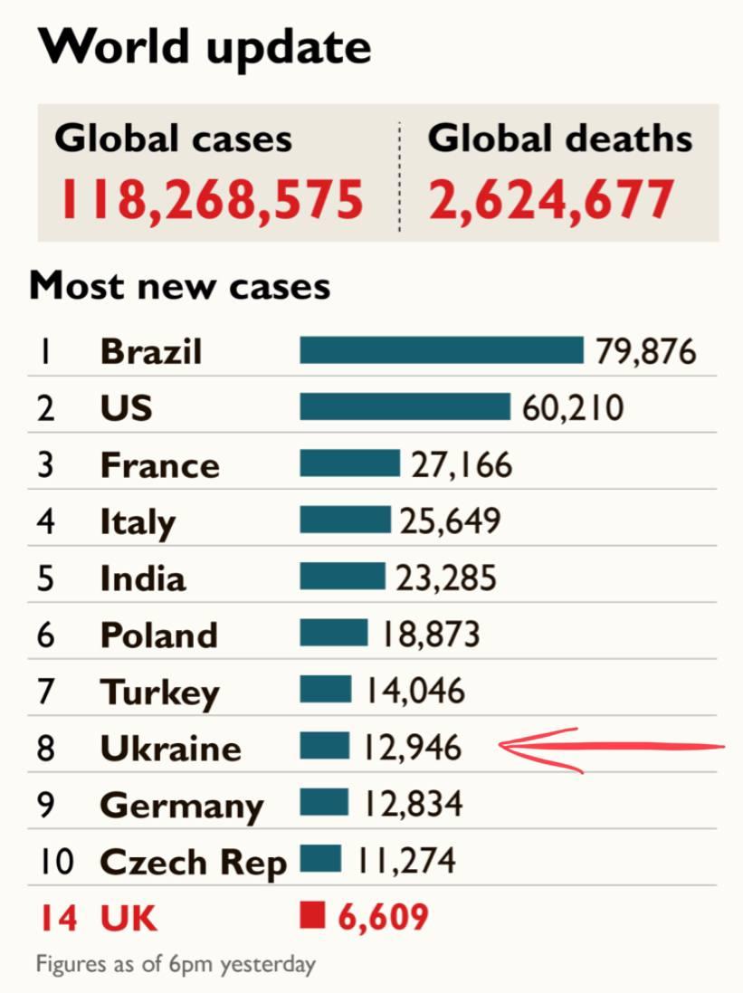 Мировая статистика по заболеваемости . Украина на 8 месте