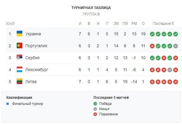 Украинцы победили сборную Португалии и вышли в финальную часть чемпионата Европы