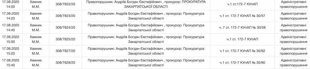 В Ужгороді суд знову взявся за мера-фивника Андріїва