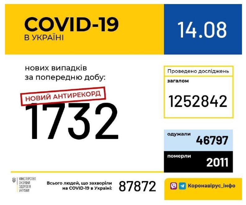 COVID-19. Україна знову побила свій власний антирекорд