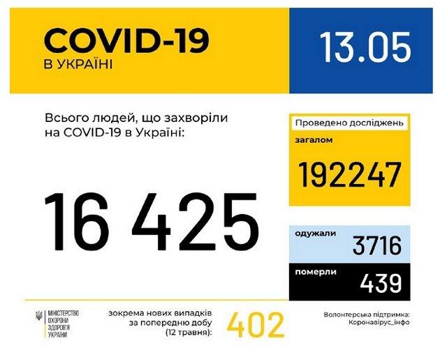 От коронавируса COVID-19 умерло 439 граждан Украины