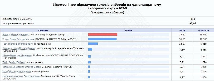 Протекция Венгрии не помогла: Кандидаты Брензович, Борто и Товт не проходят в Раду от Закарпатья