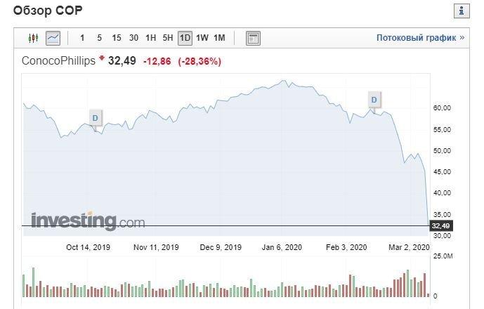 Обвал на биржах: Торги в США открылись резким падением и были приостановлены