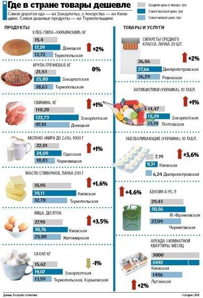 Цены поднялись на популярные товары и продукты