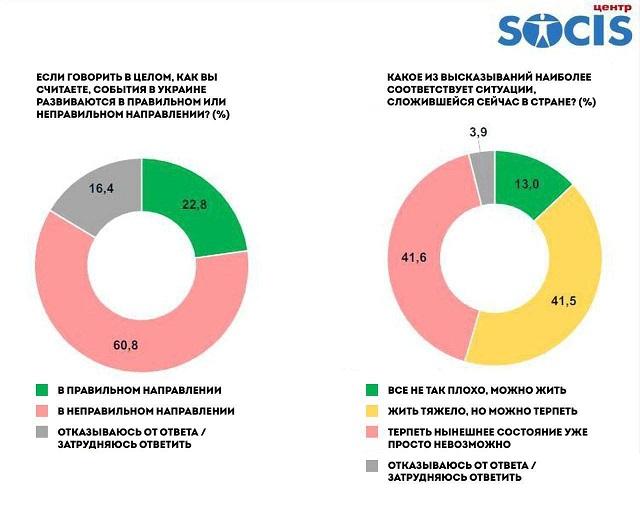60% украинцев уверены, что их страна движется в тартарары