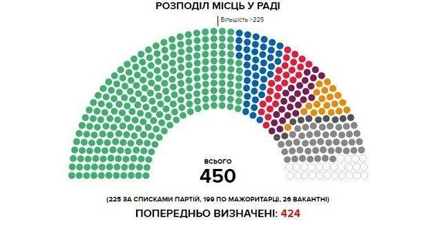 Распределение мест в Раде: В многомандатном округе от партии Голос проходит 17 депутатов