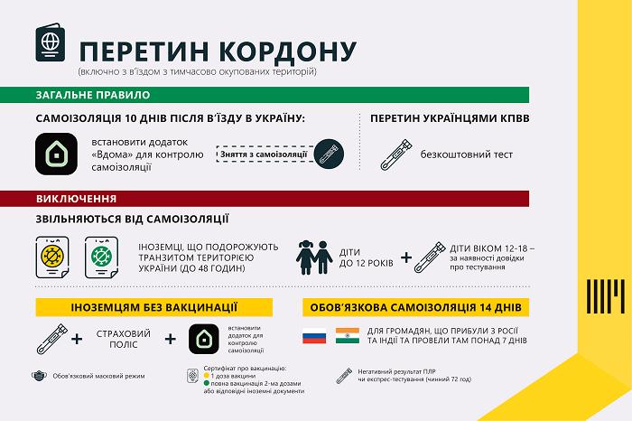 Новые правила въезда в Украину.