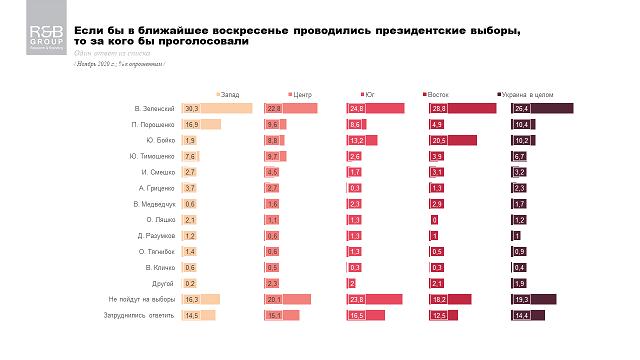 Электоральные настроения украинцев: Президентский и партийный рейтинги