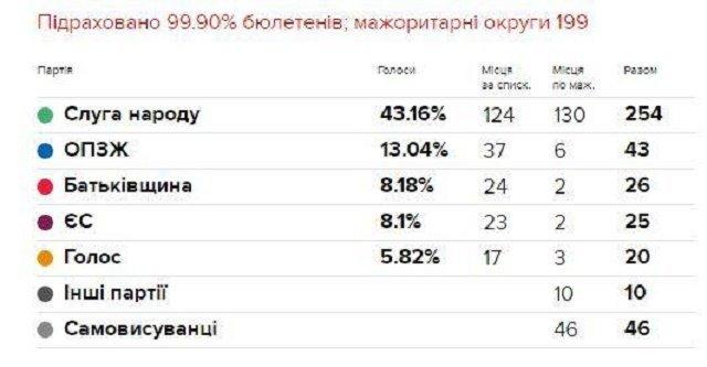Результаты выборов: В многомандатном округе от партии Слуга народа проходит 122 депутата