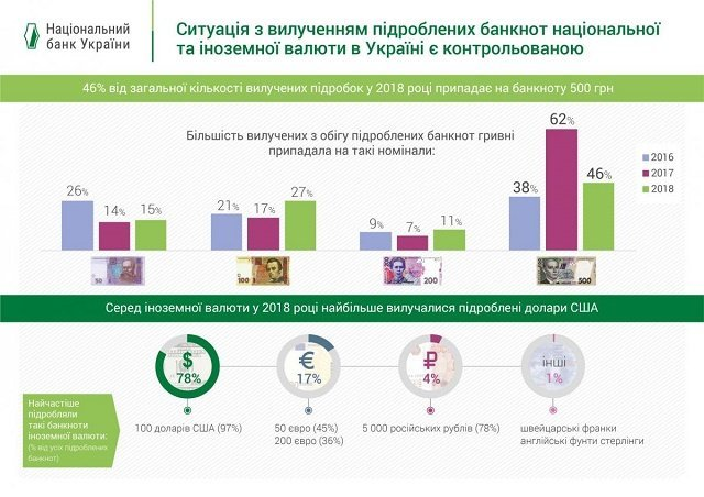 В 2018 в Украине стало меньше фальшивых гривен