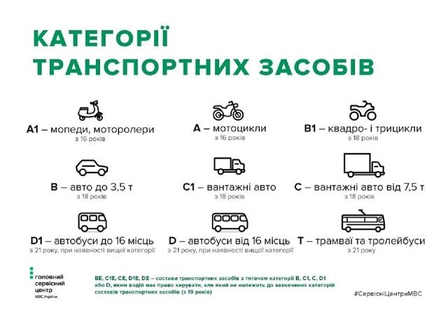 Водительские права в Украине будут оформлять по-новому: что изменилось