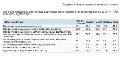 В Украине каждому десятому денег не хватает даже на еду, - опрос КМИС
