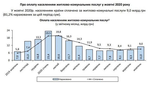 В Украине платежки за коммуналку за год выросли на 57%: Госстат назвал суммы