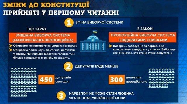 Рада хочет сократить состав парламента и ввести новую избирательную систему