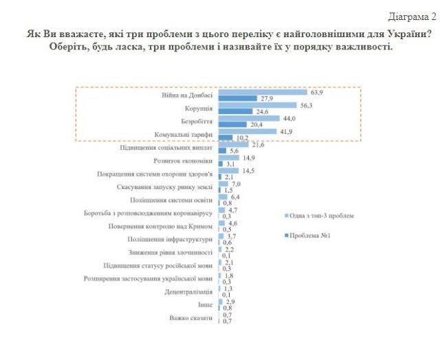Проблемы старые, только президент и ВР - новые: Свежие данные КМИС