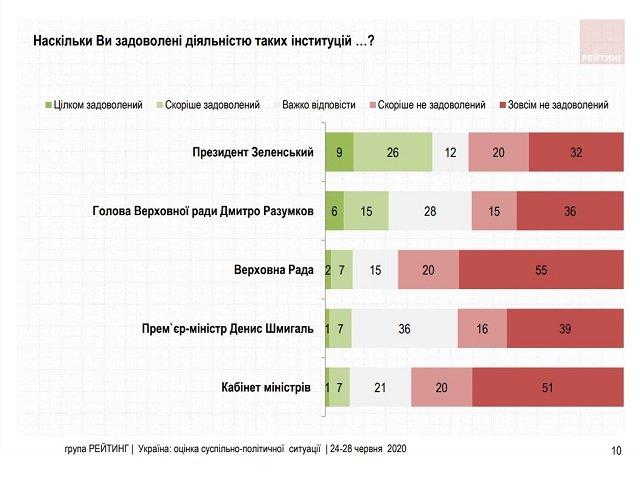 Рейтинг президента, парламента и правительства упал на самое дно, - соцопрос