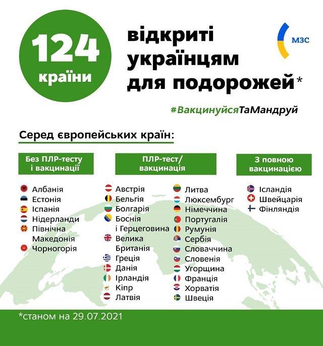 По состоянию на сегодня для граждан Украины открыты границы 1️24 страны мира