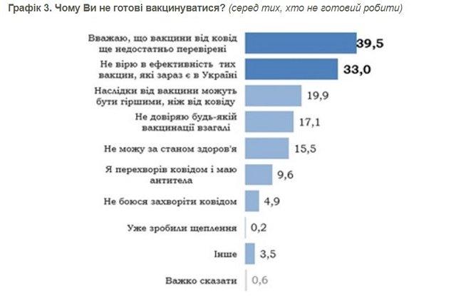 Как украинцы относятся к вакцинации - опрос
