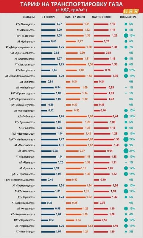Как изменится цена за доставку газа в Закарпатье с 1 июля: Инфографика