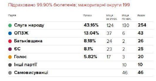 Результаты выборов: В многомандатном округе от партии Европейская Солидарность проходит 23 депутата