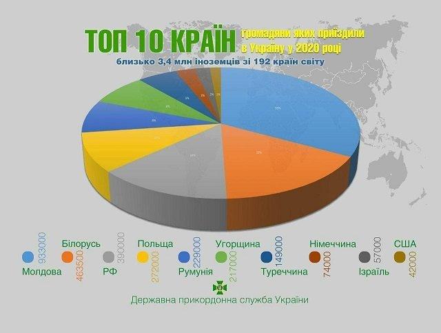 Несмотря на карантин и закрытые границы, более 11 млн украинцев посетили 123 страны: ТОП 10