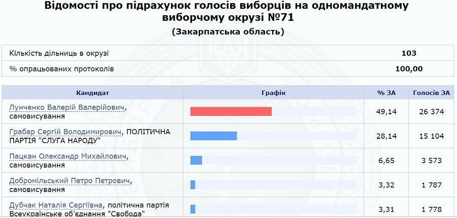 Валерий Лунченко переизбрался в Раду по округу в Хусте