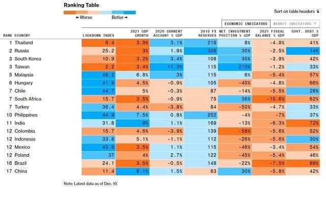 Зрада на зраде: Украина не попала в рейтинг перспективных развивающихся экономик