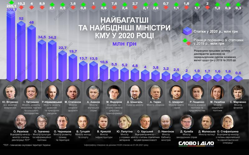 Декларации министров: Сколько члены Кабмина нажили за прошлый год