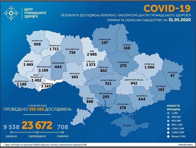На 31 мая в Украине 23672 подтвержденных случая COVID-19