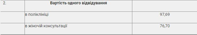 Иногородние отныне будут платить за пребывание в больнице Ужгорода: Опубликована таблица цен
