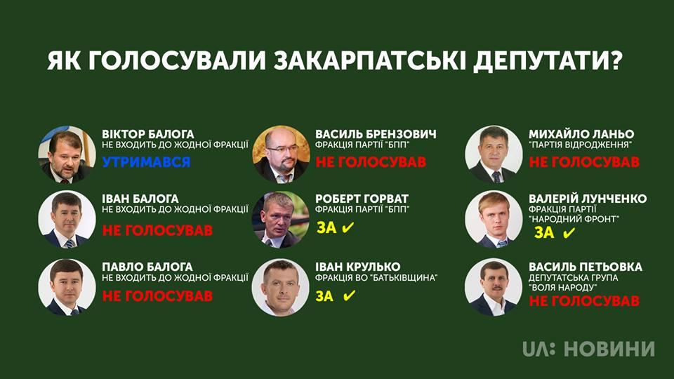 Трое депутатов от Закарпатья поддержали скандальный закон про укрмову