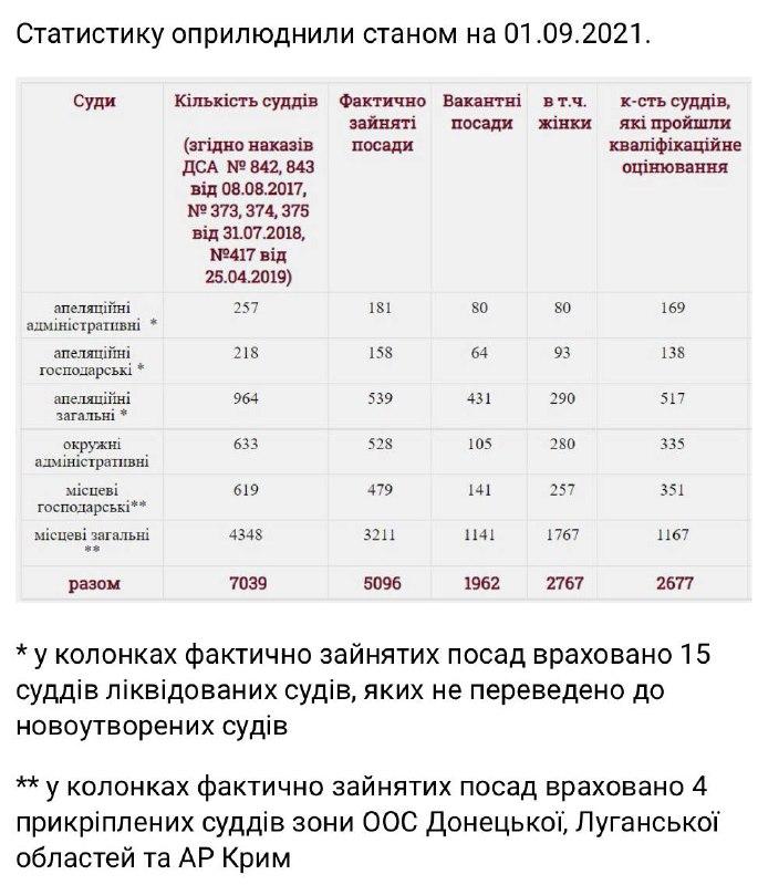Инфографика бесконечной судебной реформы