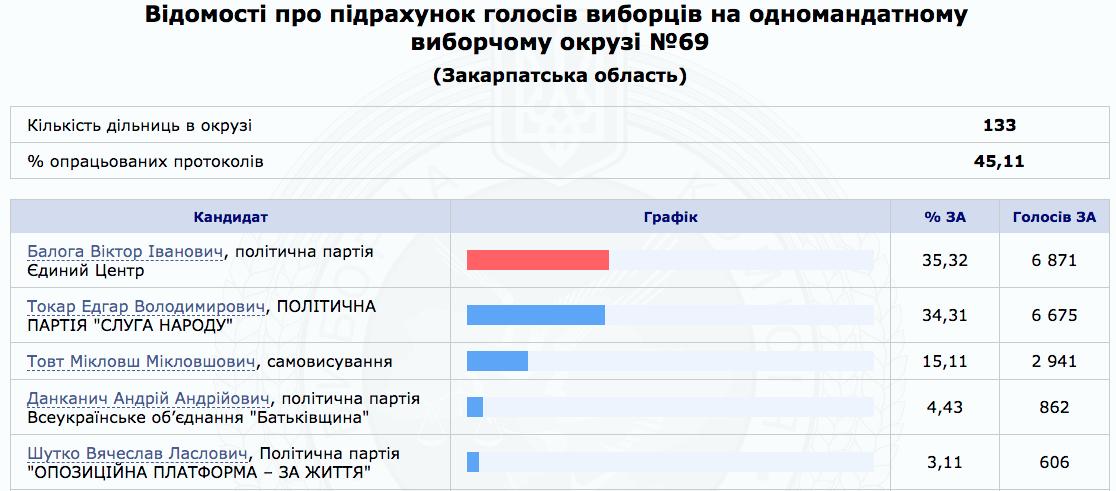 ЦИК опубликовала результаты голосования по округам в Закарпатье на 8:30 утра