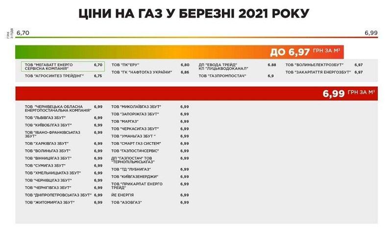 Цены на газ в марте – по каким тарифам будут платить украинцы