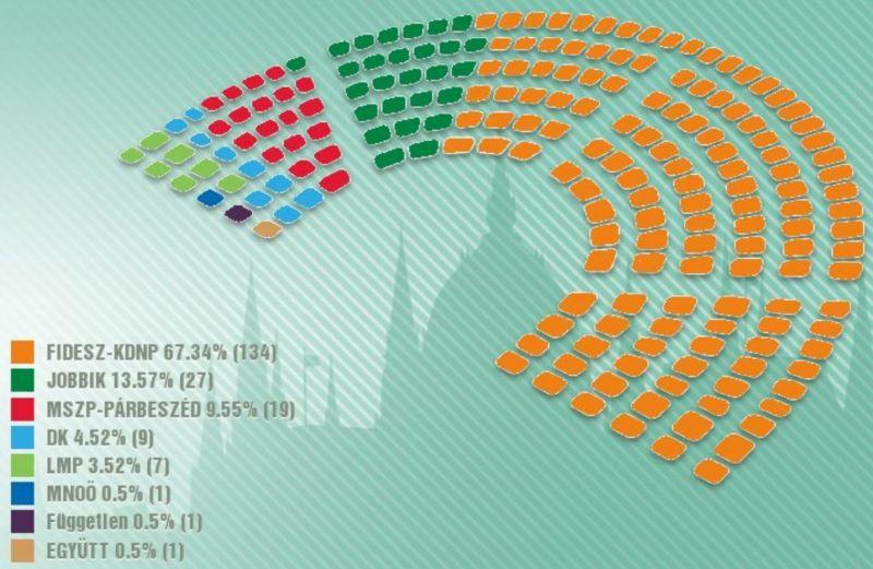 правящий блок получает 134 кресла в парламенте из 199 депутатских мандатов