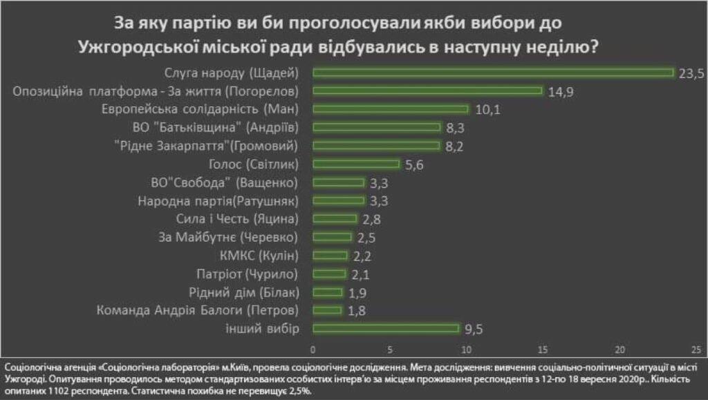 Вибори 25 жовтня. За кого віддадуть свій голос жителі міста Ужгороді?