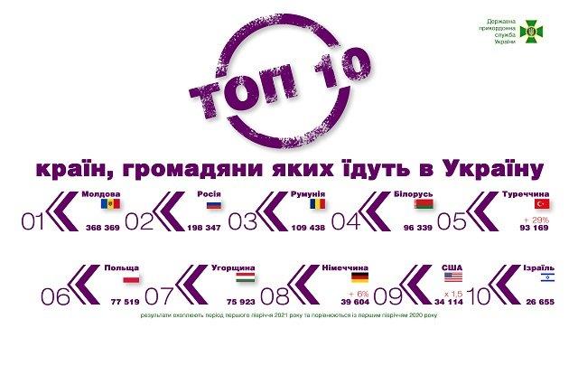 Рейтинг стран, из которых приезжают иностранцы в Украину.