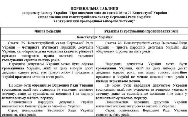 Зеленский предложил Верховной Раде изменить Конституцию Украины