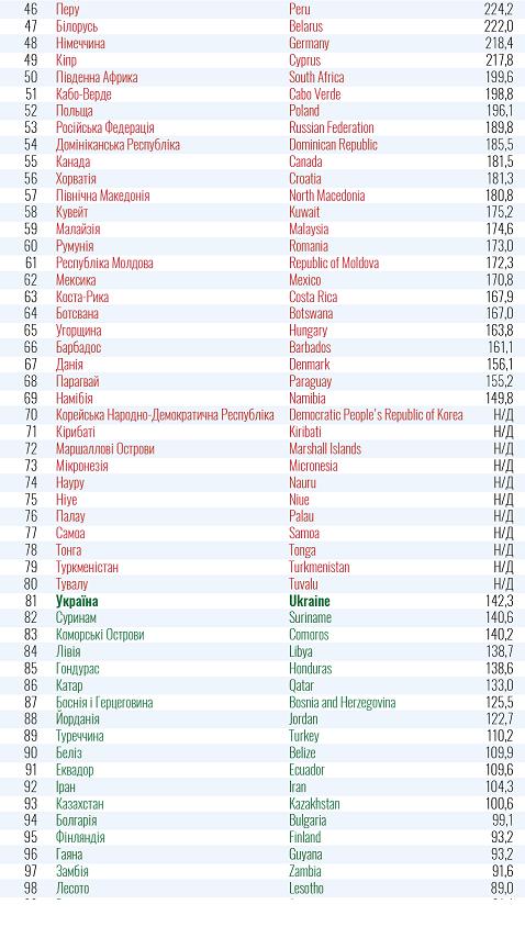 """В """"красном"""" списке МОЗ сейчас находятся 80 стран - данные на 5 февраля"""